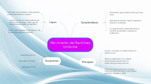 Mind Map: Movimiento del Rectilíneo Uniforme