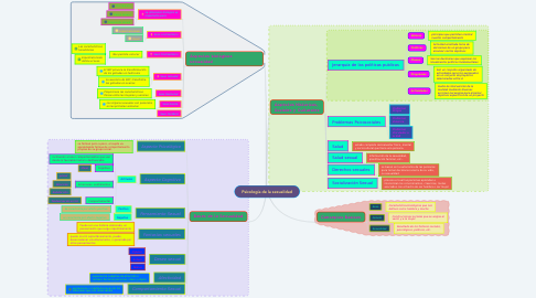 Mind Map: Psicología de la sexualidad