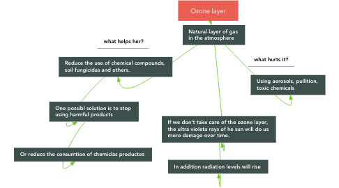 Mind Map: Ozone layer