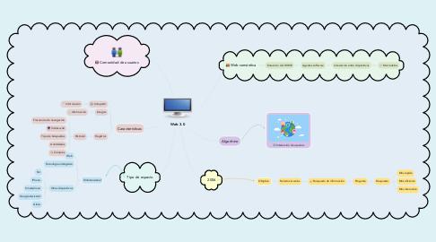 Mind Map: Web 3.0