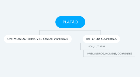 Mind Map: PLATÃO