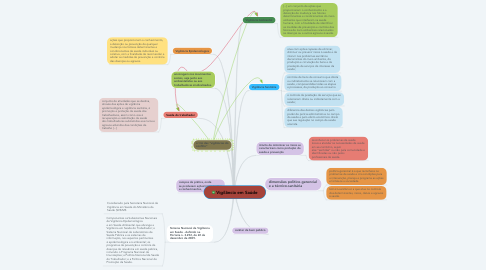 Mind Map: Vigilância em Saúde