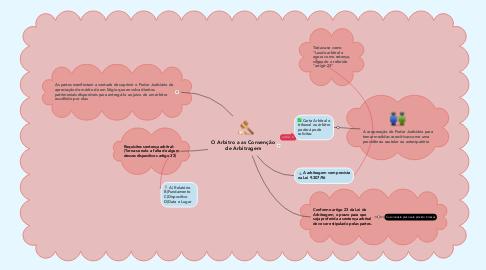 Mind Map: O Arbitro a as Convenção de Arbitragem