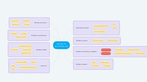 Mind Map: MODELOS DICTATORILAES