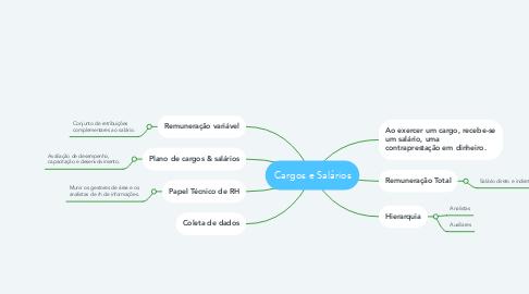 Mind Map: Cargos e Salários