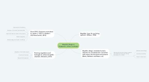 Mind Map: Biophilic Design in Singapore's Urban Landscape