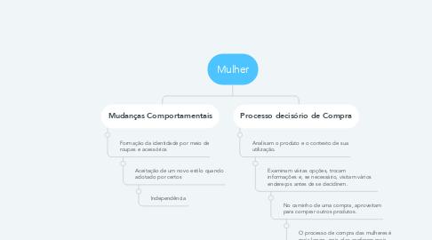 Mind Map: Mulher