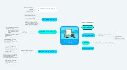 Mind Map: ELEMENTOS DE LA NÓMINA