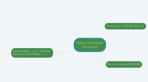 Mind Map: Responsabilidade Ambiental