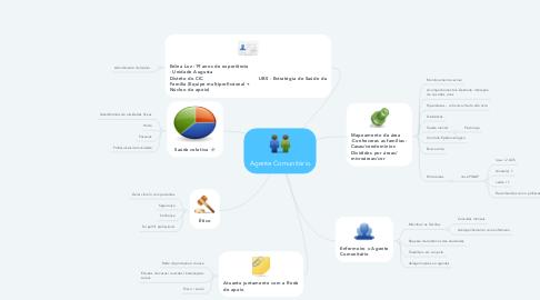 Mind Map: Agente Comunitário