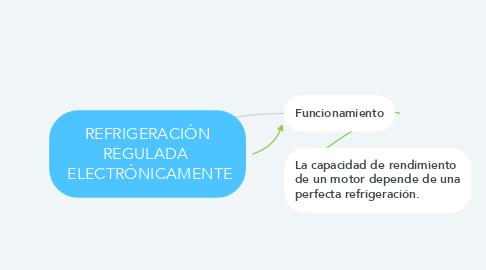 Mind Map: REFRIGERACIÓN REGULADA   ELECTRÓNICAMENTE