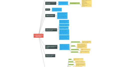 Mind Map: LA INTELIGENCIA EMOCIONAL