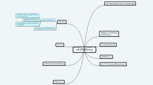 Mind Map: API 653 Training