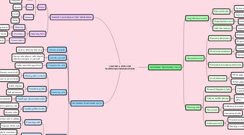 Mind Map: CHAPTER 4: EFFECTIVE TELEPHONE COMMUNICATION