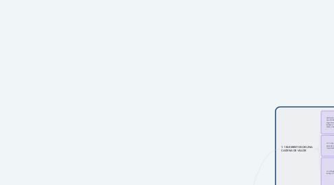 Mind Map: Dato estándar y propósito de estándares de tiempo