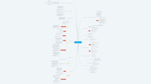 Mind Map: NUTRIÇÃO CLÍNICA