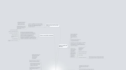 Mind Map: La sociedad de la información