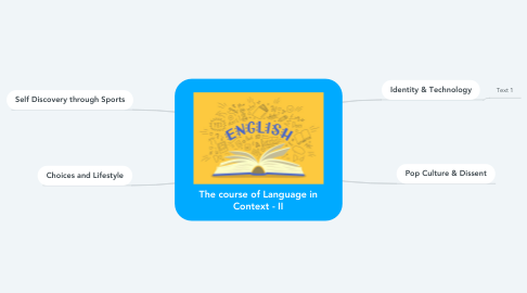 Mind Map: The course of Language in Context - II
