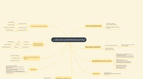 Mind Map: หลักการออกแบบเว็บไซต์ด้วยโปรแกรมสำเร็จรูป