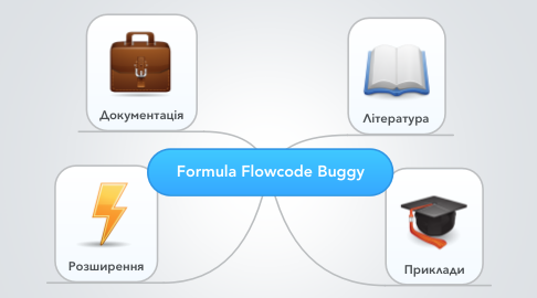 Mind Map: Formula Flowcode Buggy