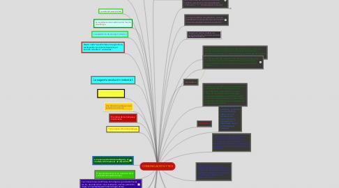 Mind Map: COMUNICACIÓN Y TICS