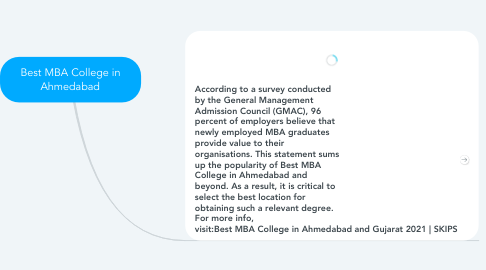 Mind Map: Best MBA College in Ahmedabad