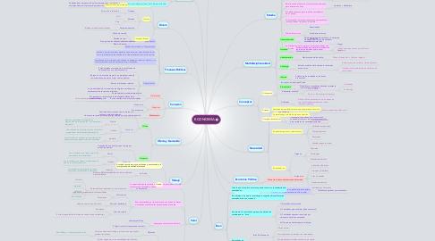 Mind Map: ECONOMÍA