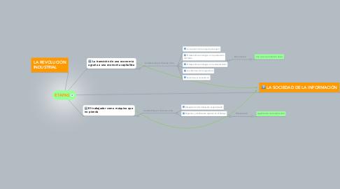 Mind Map: ETAPAS