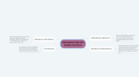 Mind Map: ORGANIZACIÓN DEL PODER POLÍTICO