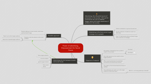 Mind Map: Power of advertising, Empowerment for Social Cause
