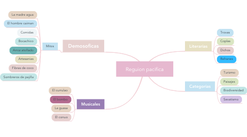 Mind Map: Reguion pacifica