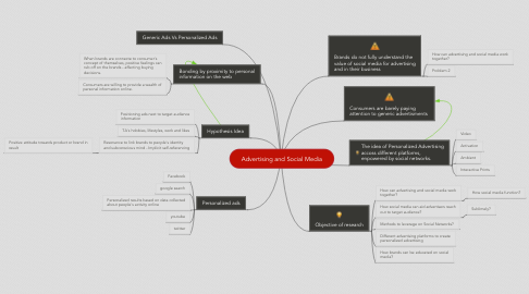 Mind Map: Advertising and Social Media