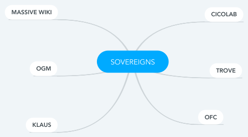 Mind Map: SOVEREIGNS