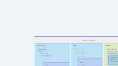 Mind Map: AJUSTE POR INFLACIÓN (CAPITULO III, DEL ARTICULO 44 AL 46 DE LA LEY DEL ISR).