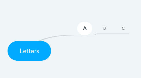 Mind Map: Letters