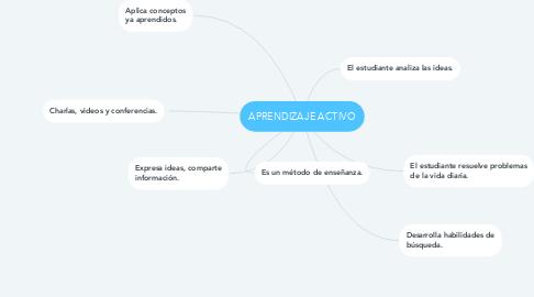 Mind Map: APRENDIZAJE ACTIVO