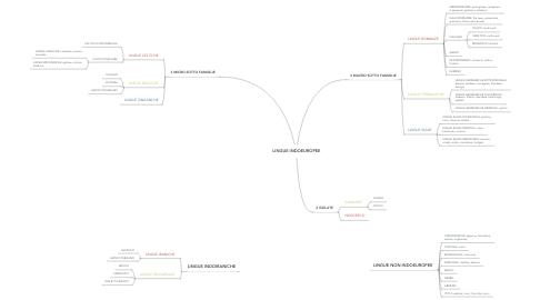 Mind Map: LINGUE INDOEUROPEE