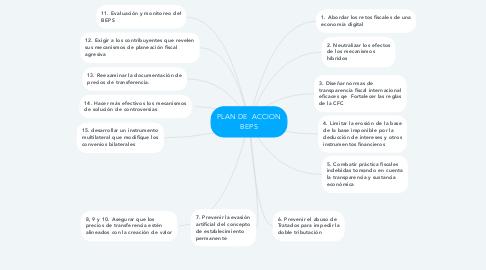 Mind Map: PLAN DE  ACCION BEPS