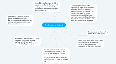 Mind Map: The Evolution of the book