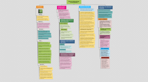 Mind Map: Research Methodology:  An Introduction