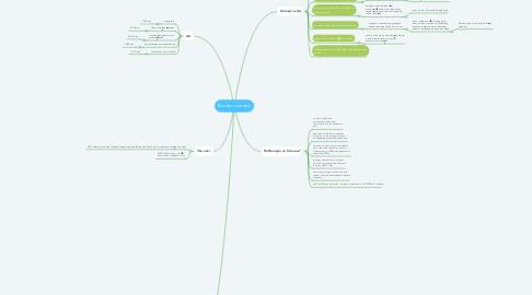 Mind Map: Бизнес с китаем