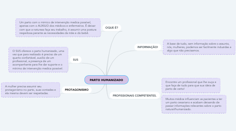 Mind Map: PARTO HUMANIZADO