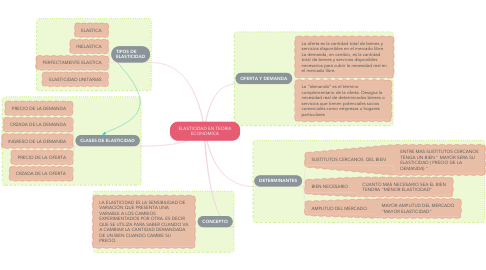 Mind Map: ELASTICIDAD EN TEORIA ECONOMICA