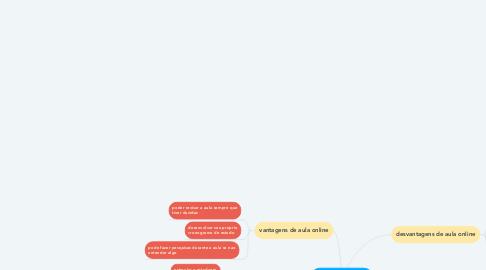 Mind Map: educação durante a pandemia