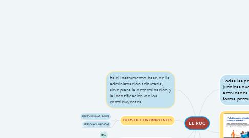 Mind Map: EL RUC