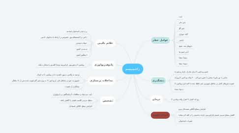 Mind Map: راشیتیسم