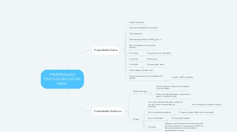 Mind Map: PROPIERDADES FÍSICO-QUÍMICAS DEL AGUA.