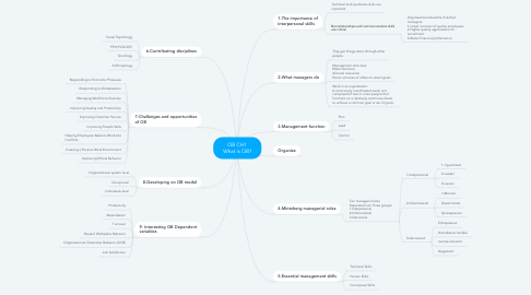 Mind Map: OB CH1 What is OB?