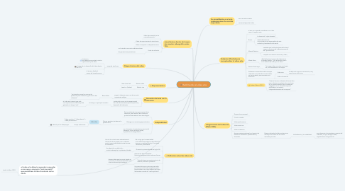 Mind Map: Redifiniendo el video arte