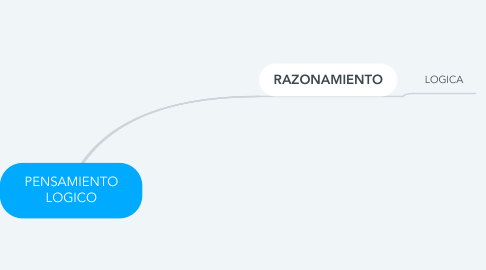 Mind Map: PENSAMIENTO LOGICO